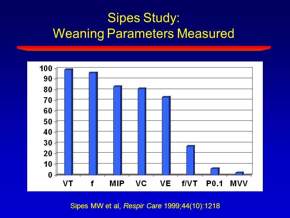 Weaning Parameters Measured