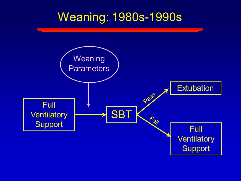 Weaning: 1980s-1990s SBT Weaning Parameters Extubation