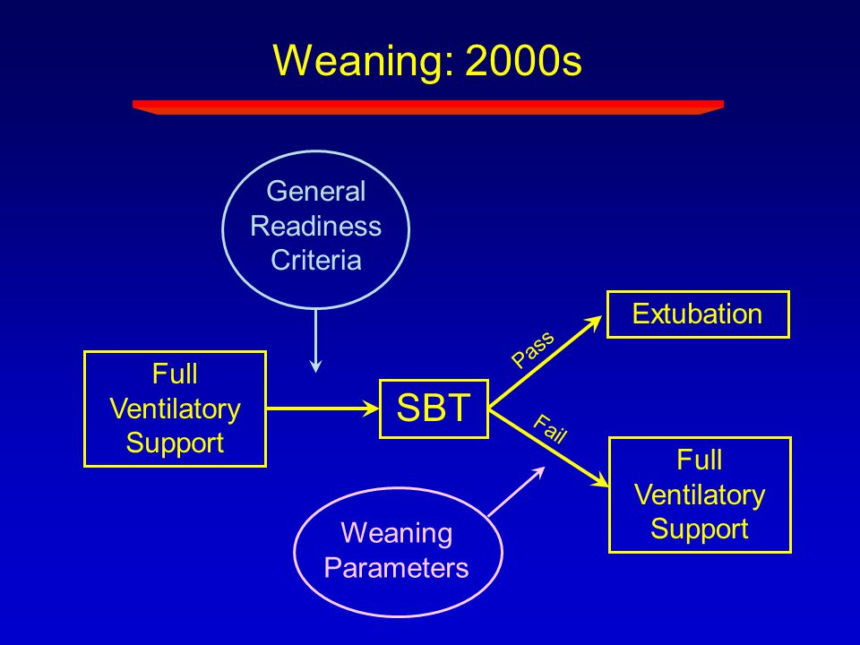 Weaning: 2000s SBT General Readiness Criteria Extubation