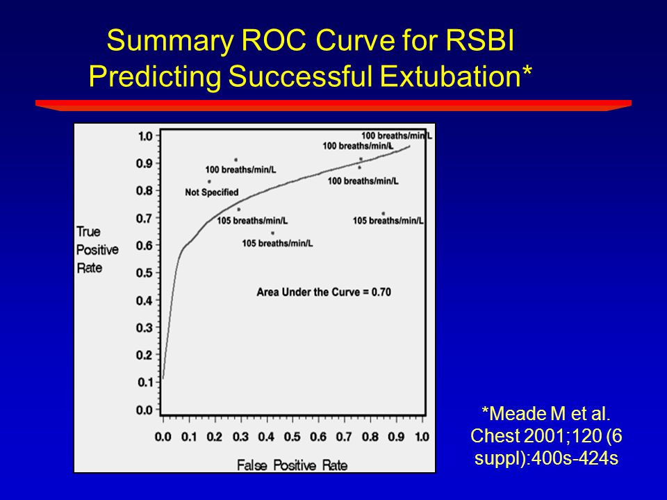 Summary ROC Curve for RSBI Predicting Successful Extubation*