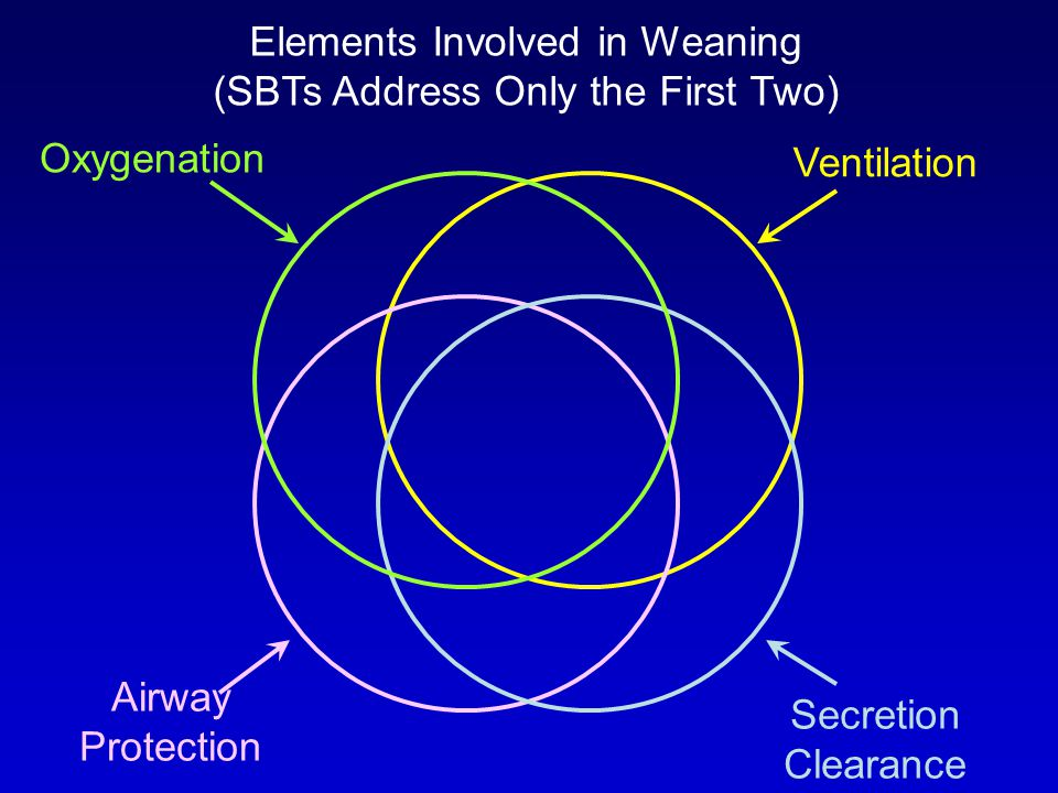 Elements Involved in Weaning (SBTs Address Only the First Two)