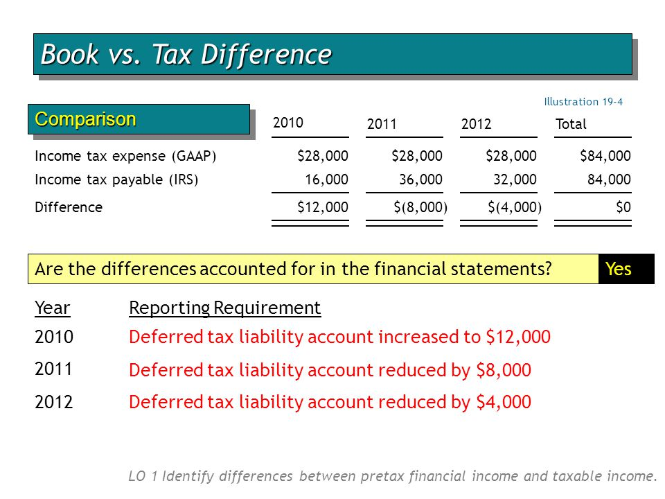 Book vs. Tax Difference Comparison