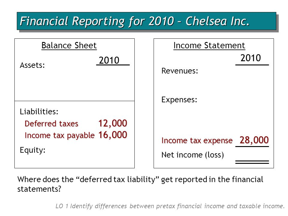 Financial Reporting for 2010 – Chelsea Inc.