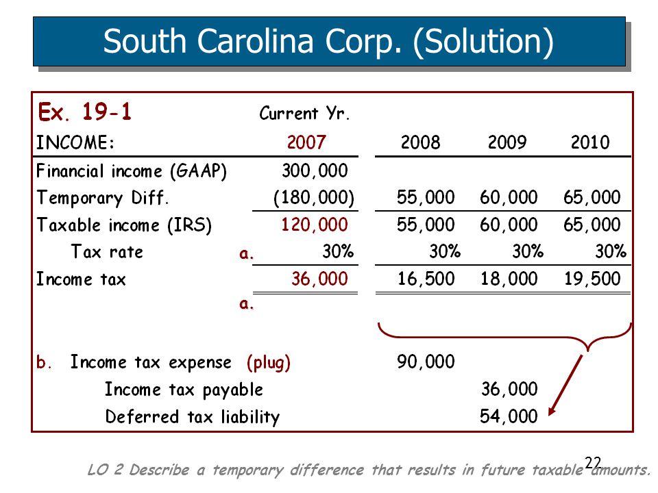 South Carolina Corp. (Solution)