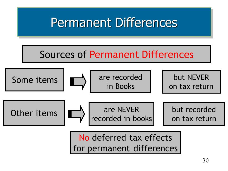 Permanent Differences