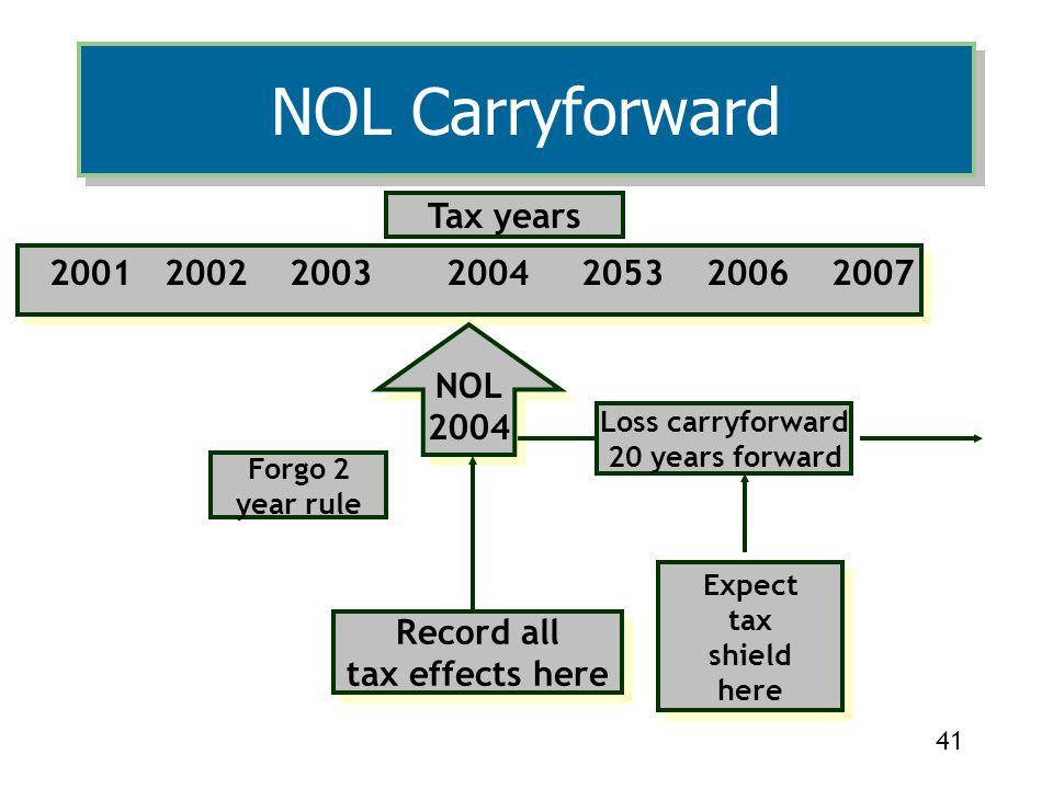 NOL Carryforward Tax years 2001 2002 2003 2004 2053 2006 2007 NOL 2004