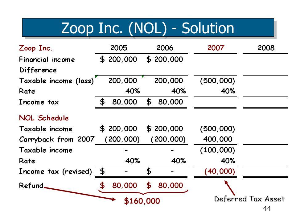 Zoop Inc. (NOL) - Solution