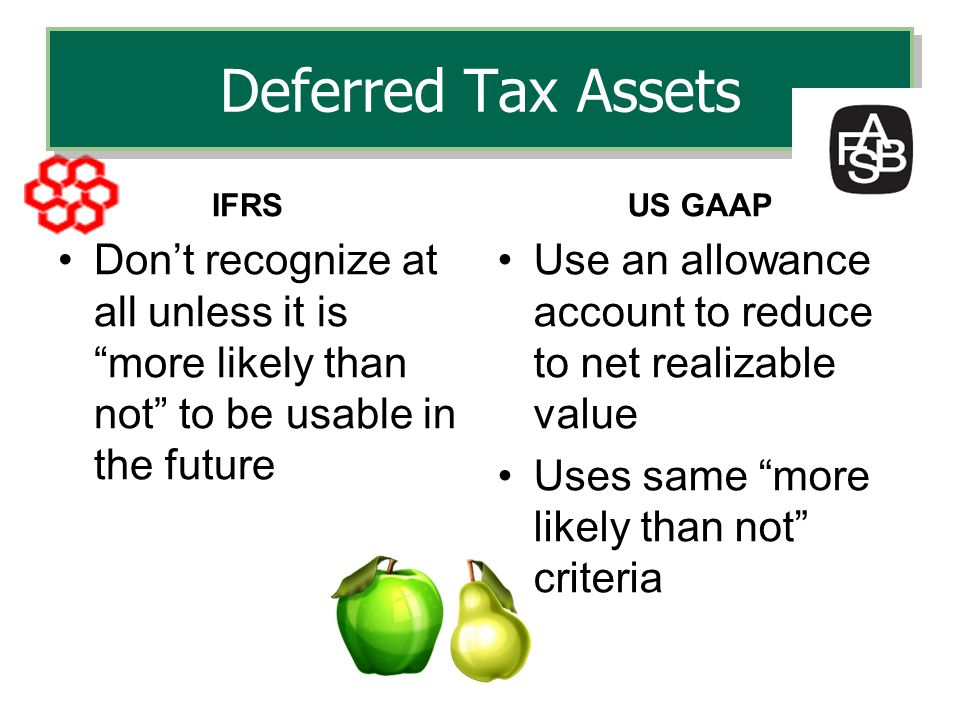 Deferred Tax Assets IFRS. US GAAP. Don't recognize at all unless it is more likely than not to be usable in the future.
