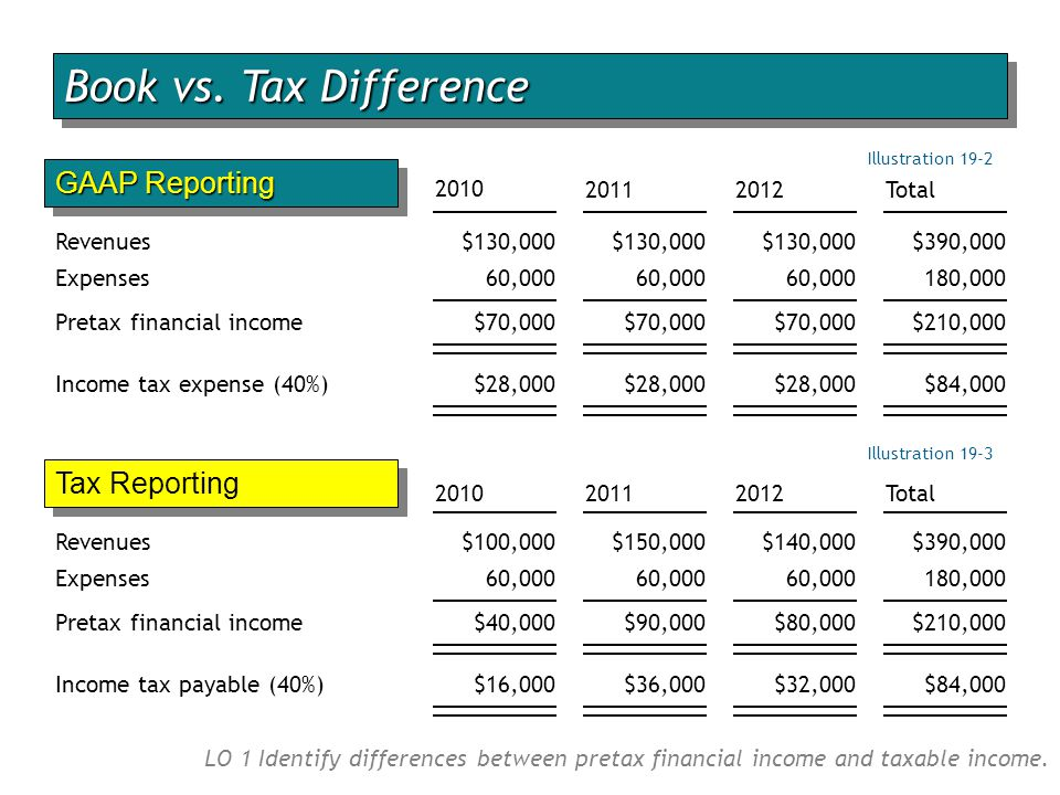 Book vs. Tax Difference GAAP Reporting Tax Reporting 2010 2011 2012