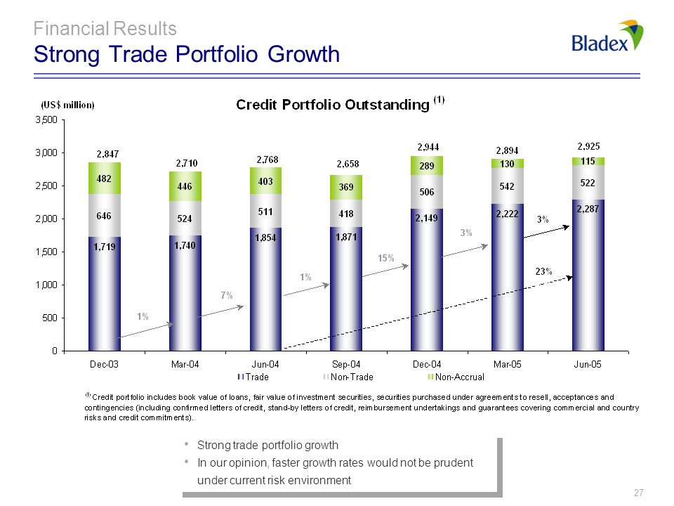 Financial Results Strong Trade Portfolio Growth
