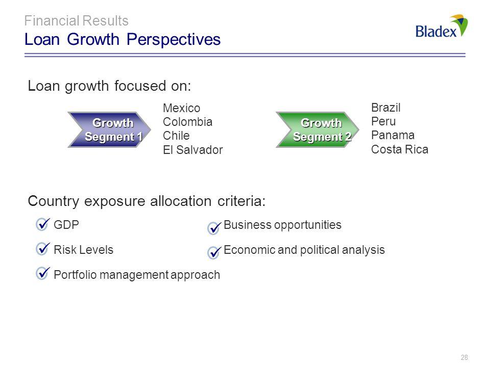 Loan growth focused on: