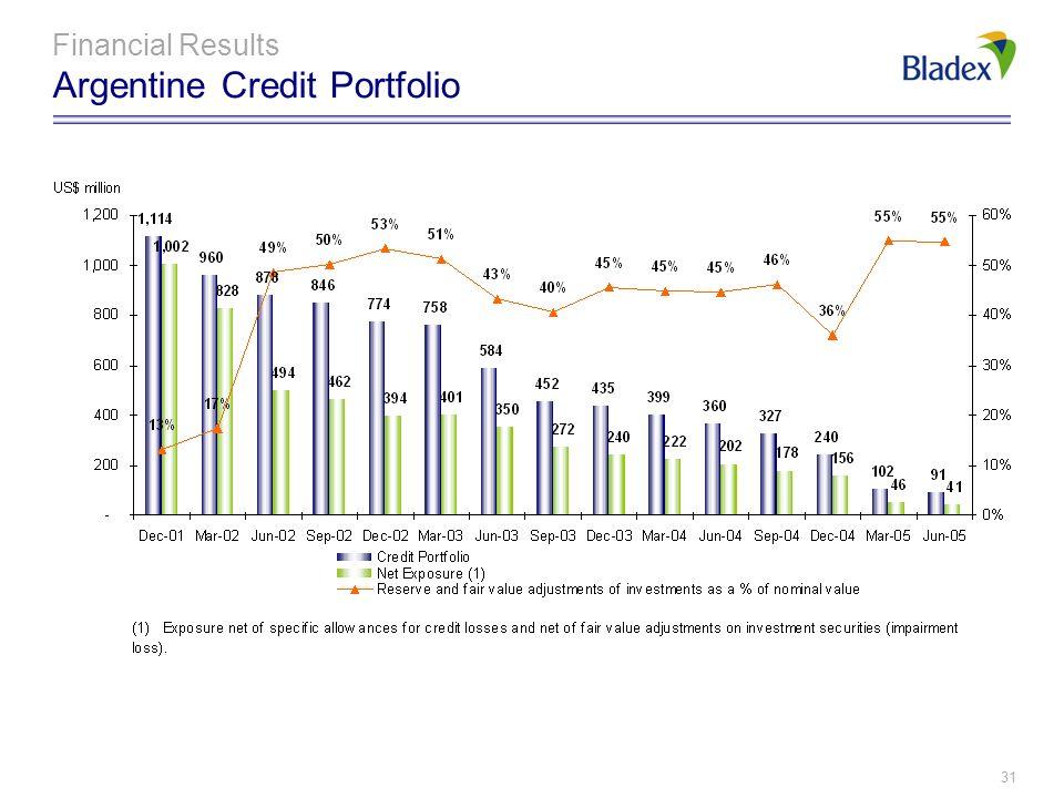 Financial Results Argentine Credit Portfolio