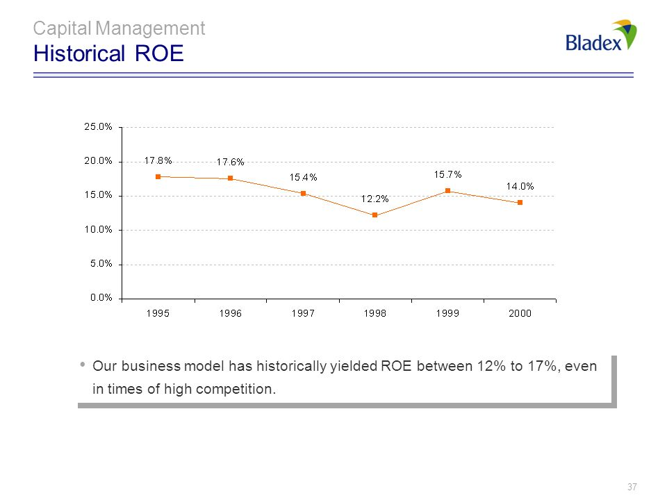 Capital Management Historical ROE