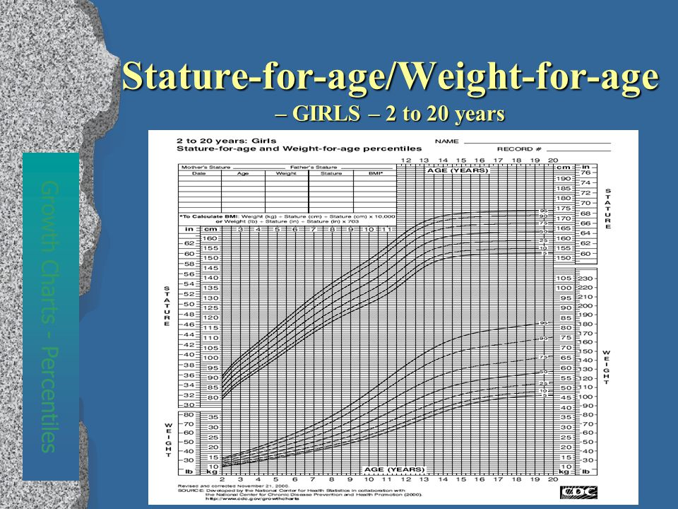 Stature-for-age/Weight-for-age – GIRLS – 2 to 20 years