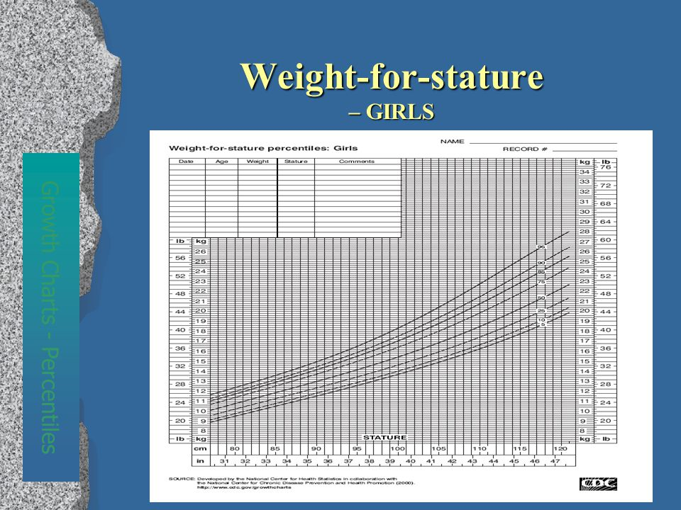 Weight-for-stature – GIRLS