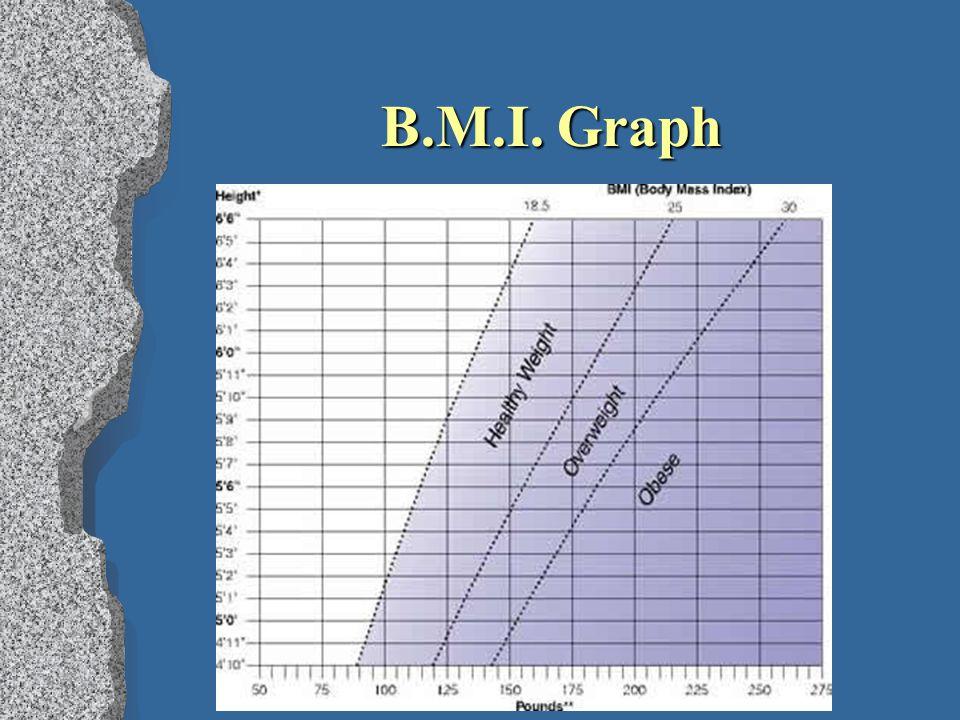 B.M.I. Graph