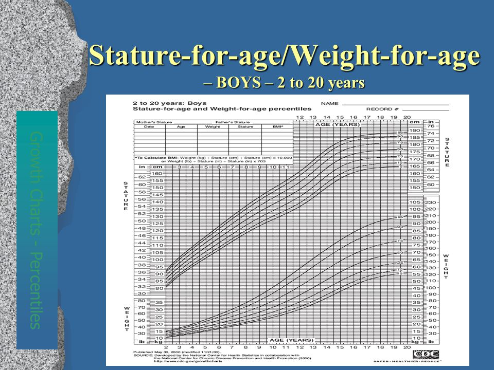 Stature-for-age/Weight-for-age – BOYS – 2 to 20 years