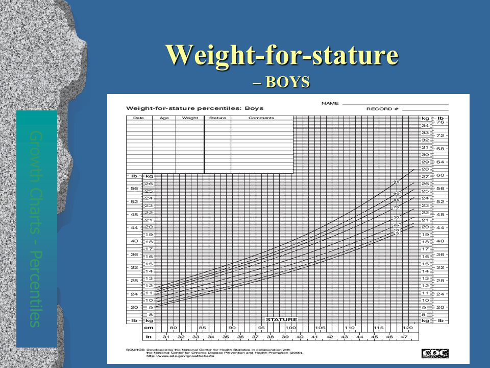Weight-for-stature – BOYS