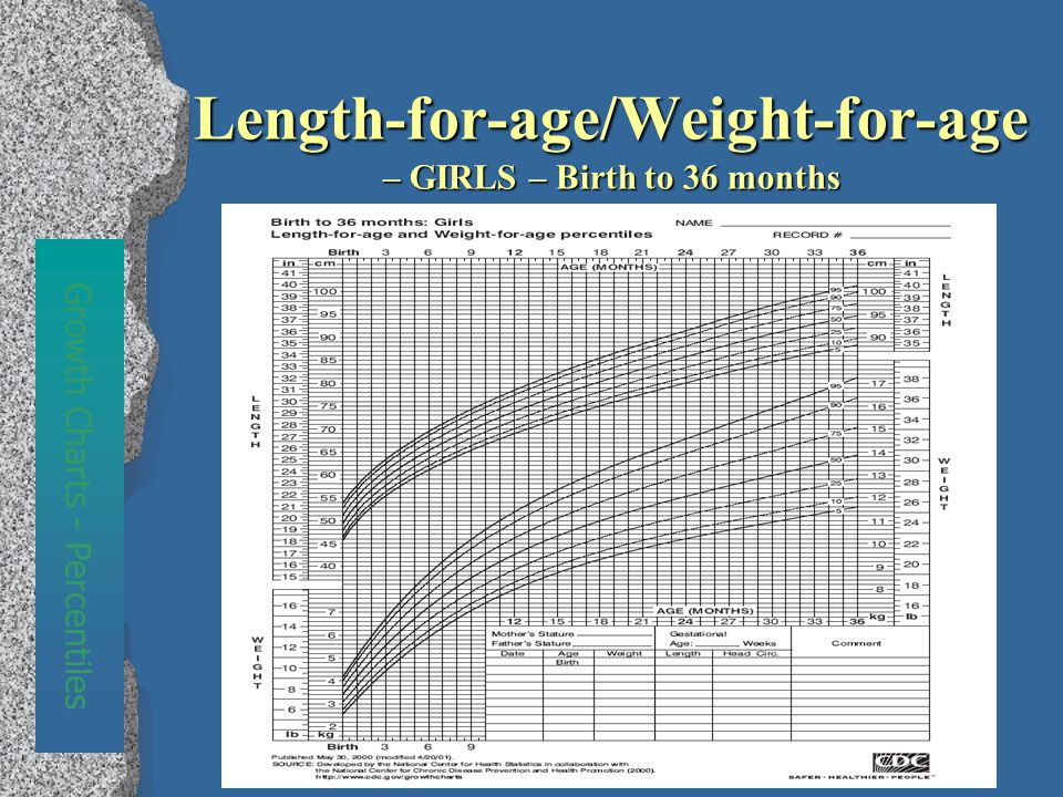 Length-for-age/Weight-for-age – GIRLS – Birth to 36 months