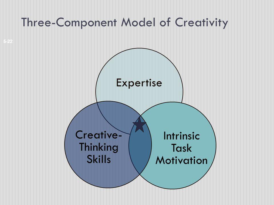 Three-Component Model of Creativity