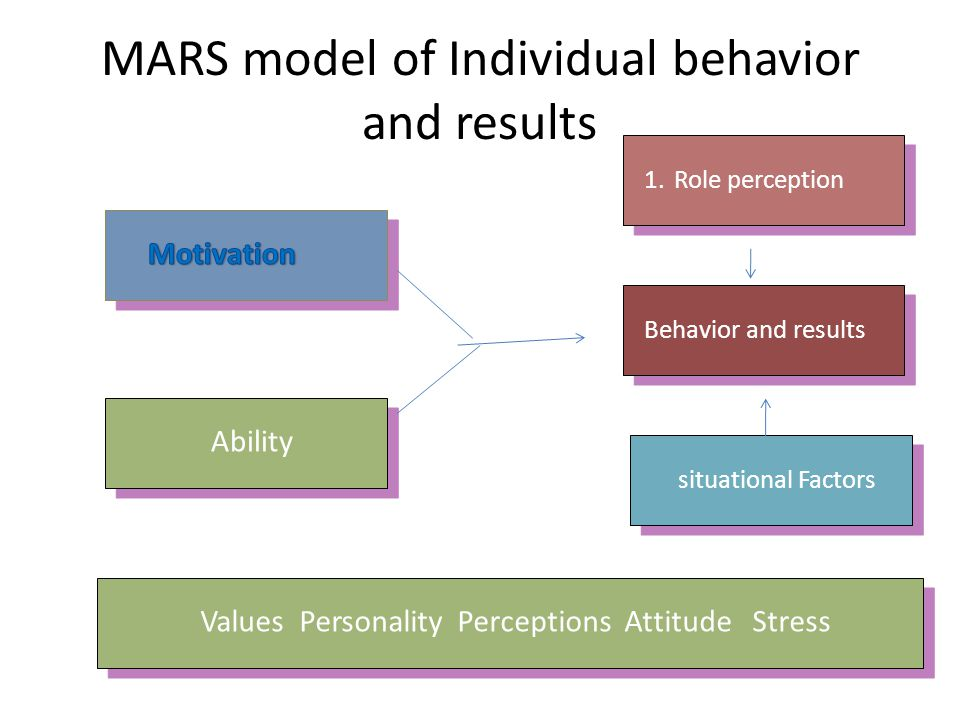 MARS model of Individual behavior and results