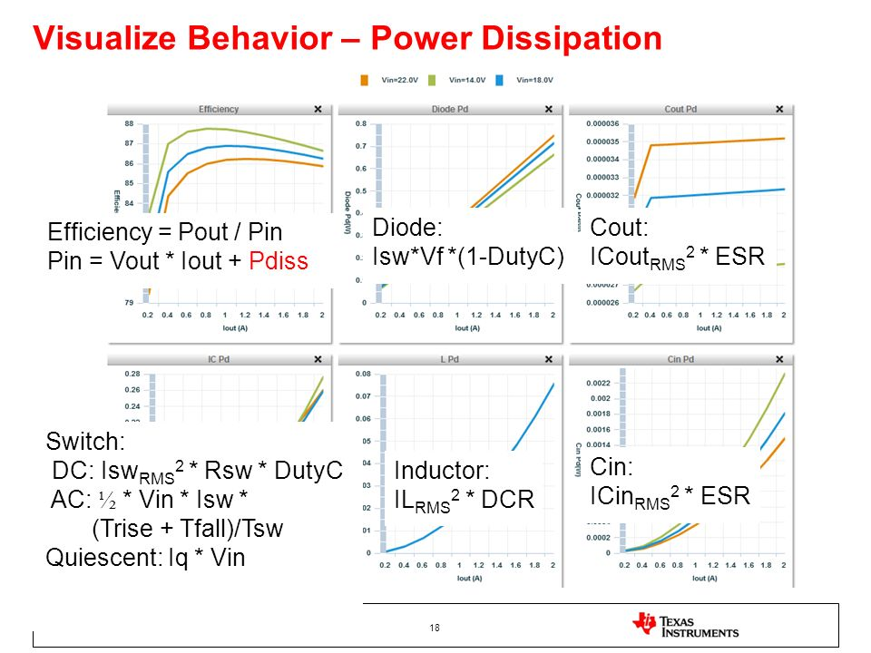 Visualize Behavior – Power Dissipation
