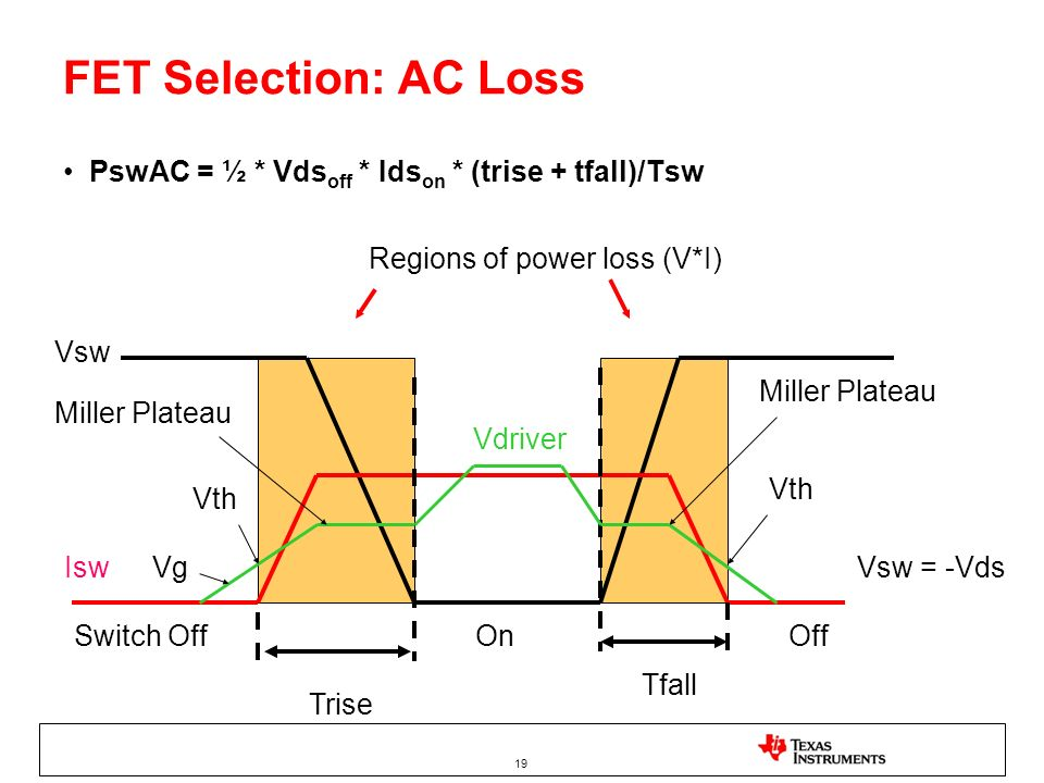 FET Selection: AC LossPswAC = ½ * Vdsoff * Idson * (trise + tfall)/Tsw. Regions of power loss (V*I)