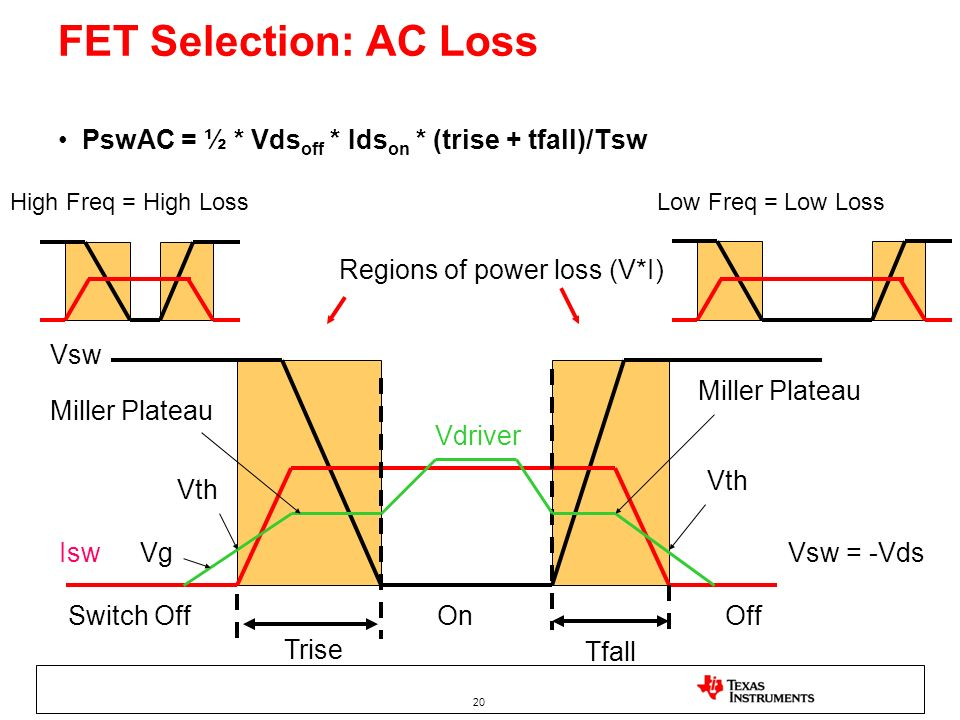 FET Selection: AC LossPswAC = ½ * Vdsoff * Idson * (trise + tfall)/Tsw. High Freq = High Loss. Low Freq = Low Loss.
