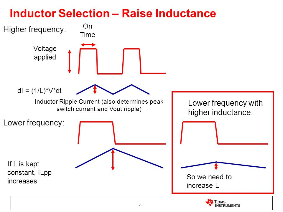 Inductor Selection – Raise Inductance