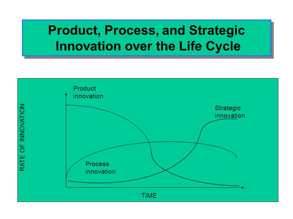Product, Process, and Strategic Innovation over the Life Cycle
