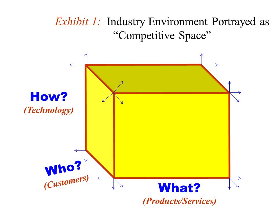 Exhibit 1: Industry Environment Portrayed as Competitive Space