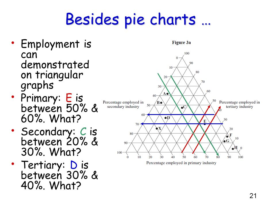 Besides pie charts … Employment is can demonstrated on triangular graphs. Primary: E is between 50% & 60%. What