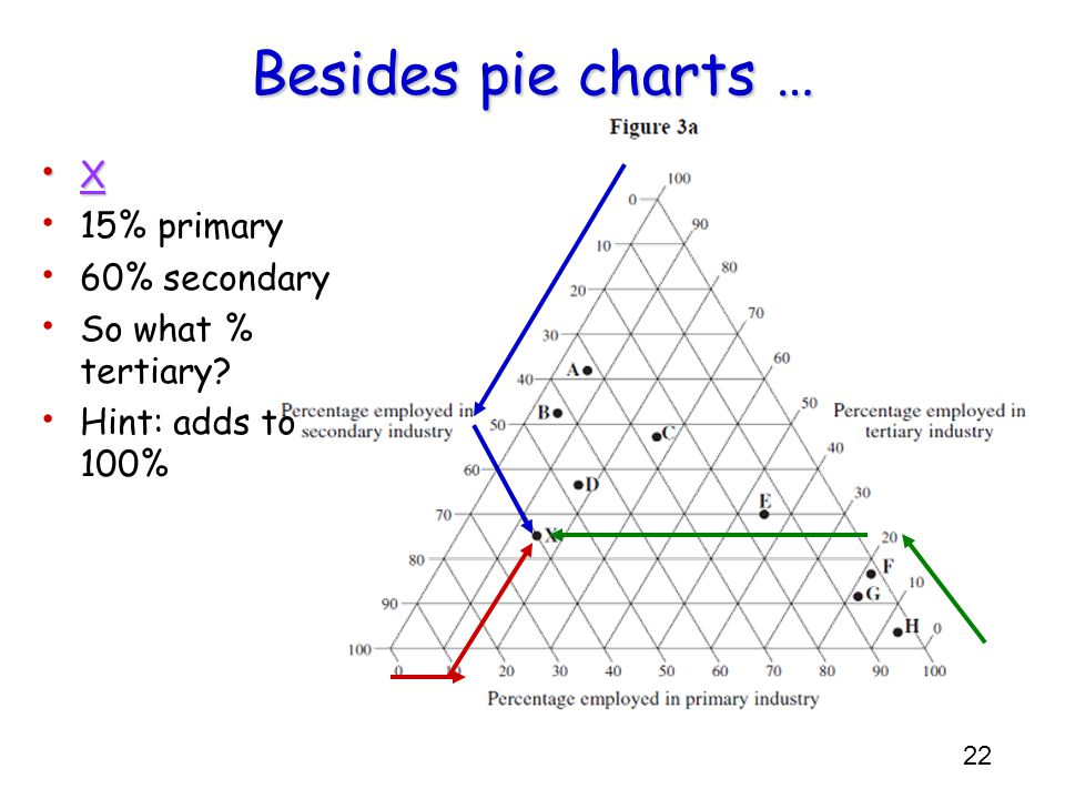 Besides pie charts … X 15% primary 60% secondary So what % tertiary