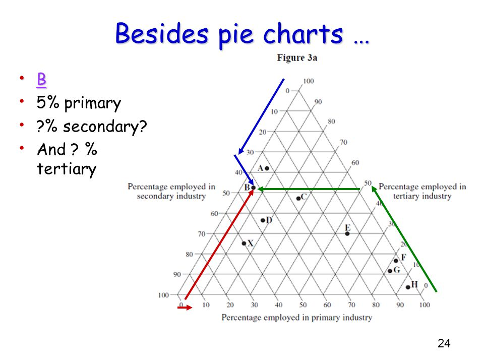 Besides pie charts … B 5% primary % secondary And % tertiary