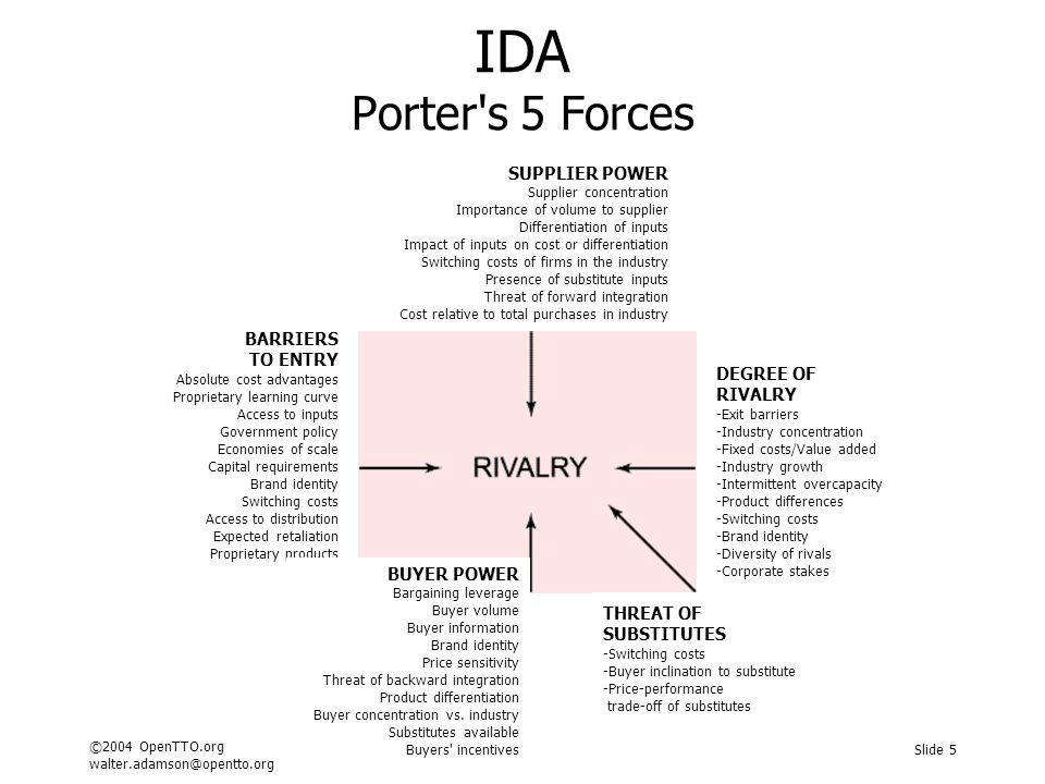 IDA Porter s 5 Forces
