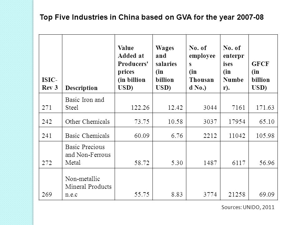 Top Five Industries in China based on GVA for the year 2007-08