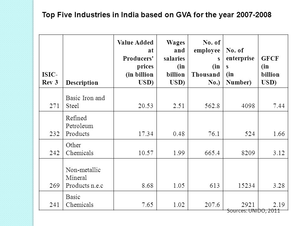 Top Five Industries in India based on GVA for the year 2007-2008