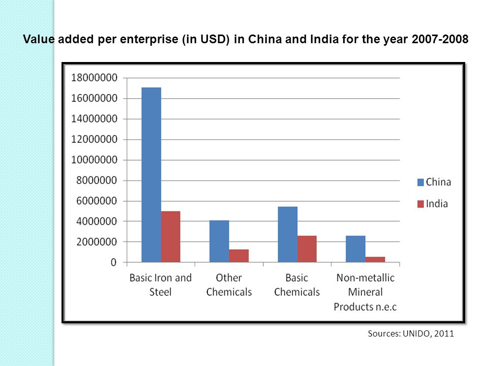 Value added per enterprise (in USD) in China and India for the year 2007-2008