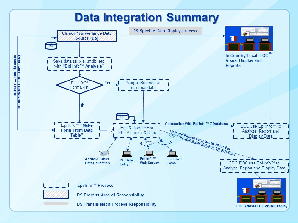 Data Integration Summary