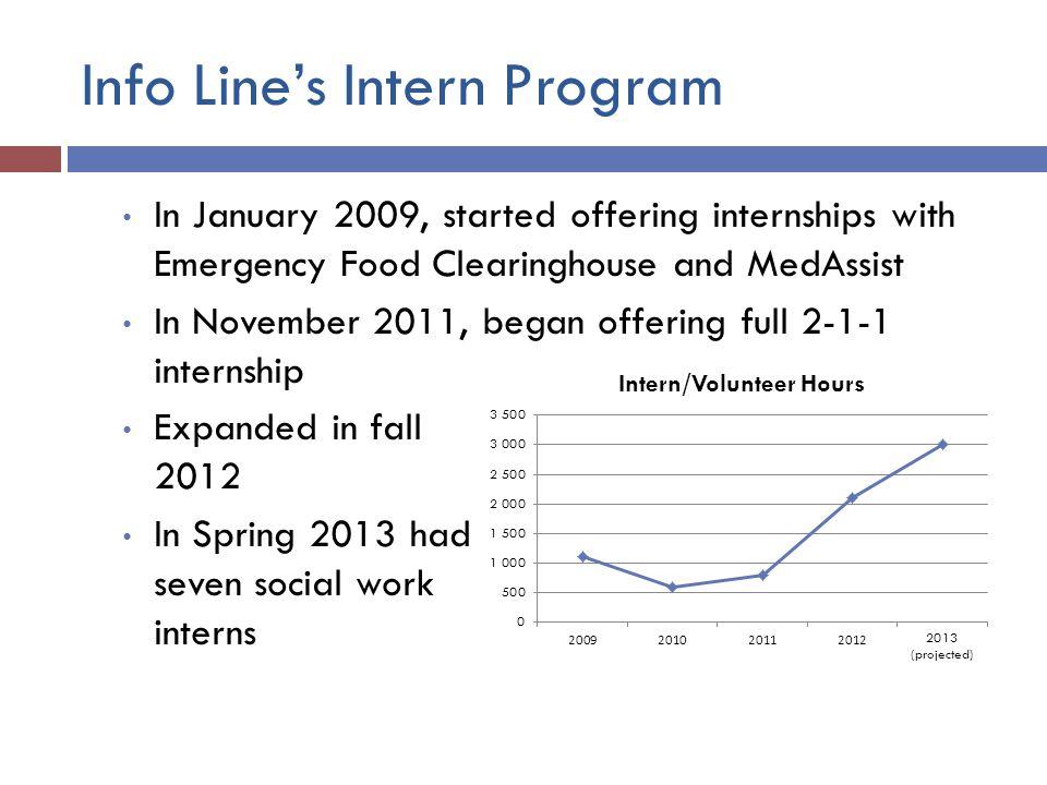 Info Line's Intern Program