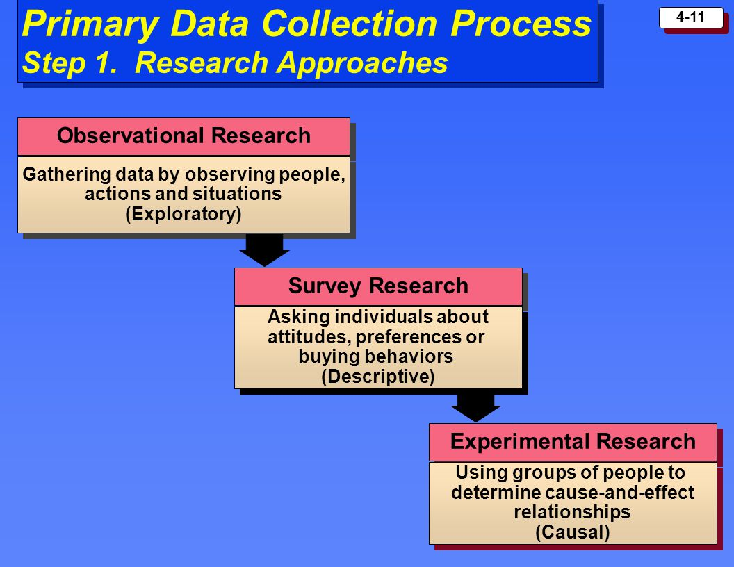 primary data in research Mkt 3413 ch 5 study play which type of data refers to information that is developed or gathered by the researcher specifically for the research project at hand.