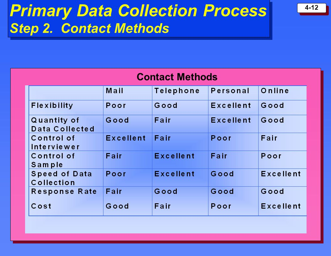Primary Data Collection Process Step 2. Contact Methods