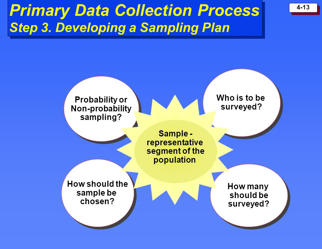 Primary Data Collection Process Step 3. Developing a Sampling Plan