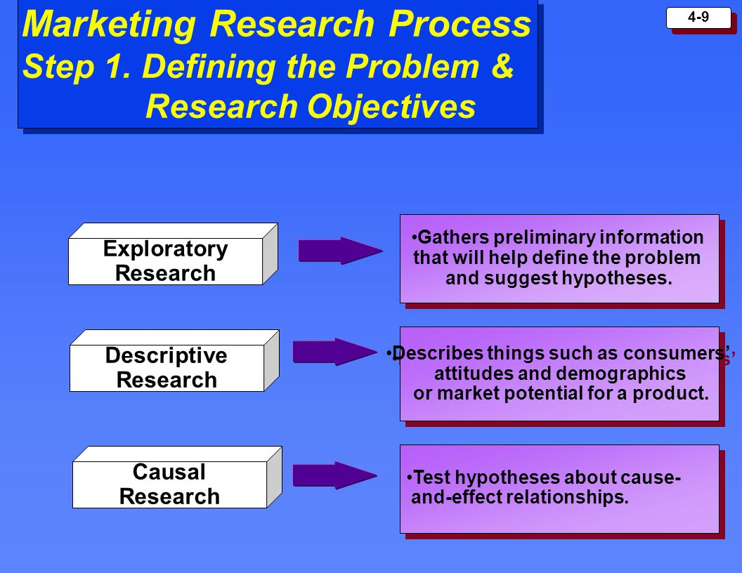 Marketing Research Process Step 1. Defining the Problem &