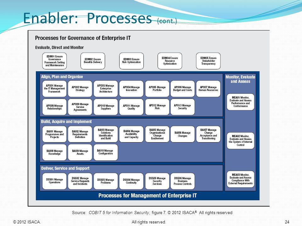 Enabler: Processes (cont.)