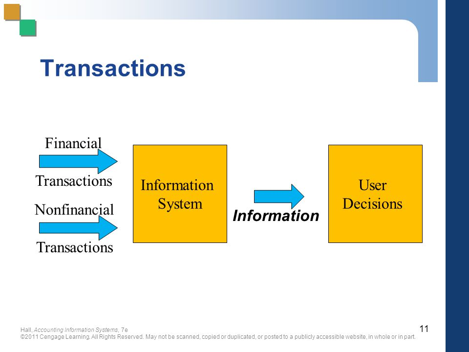 Transactions Information System User Decisions Financial Transactions