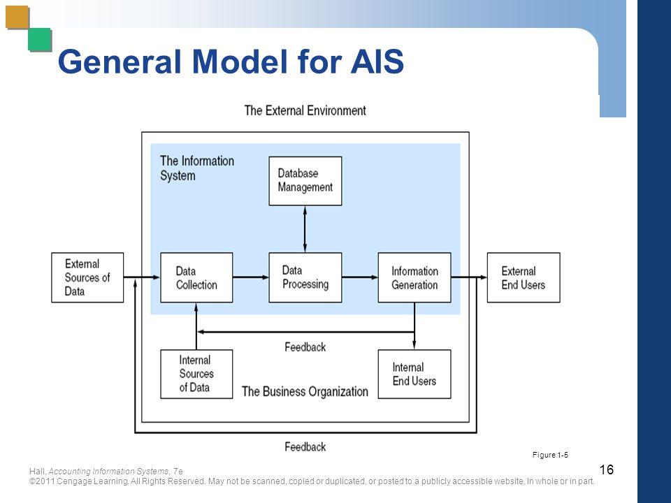 General Model for AIS Figure 1-5 13
