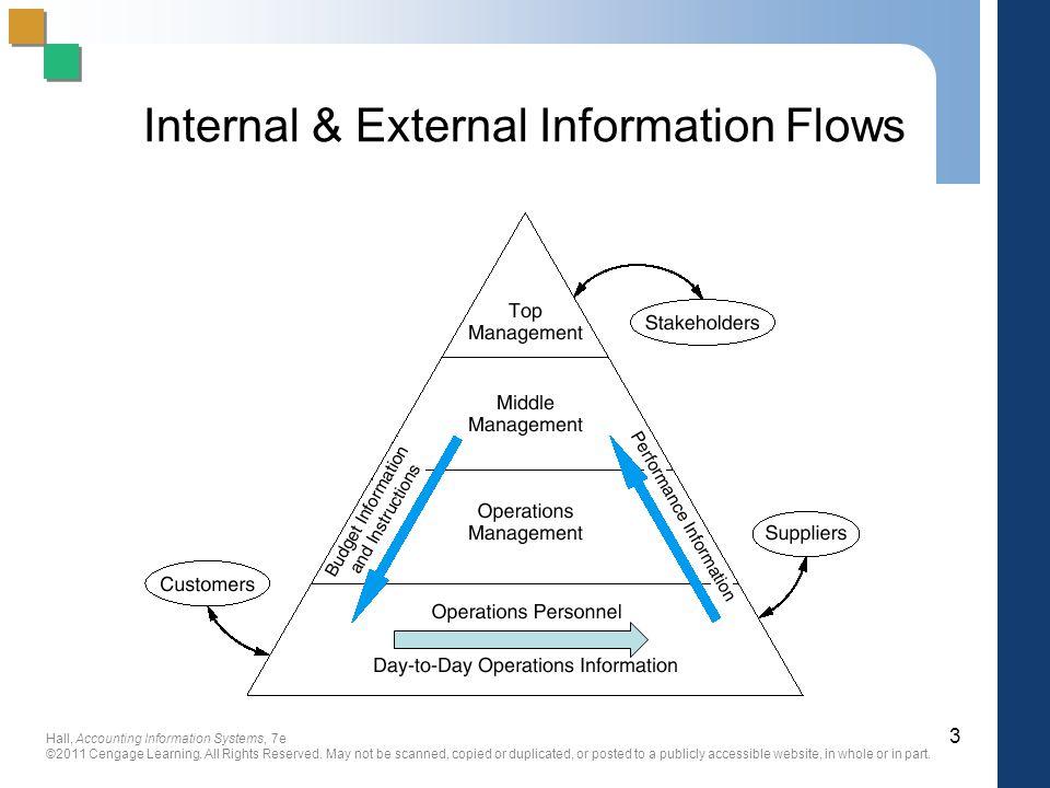 Internal & External Information Flows