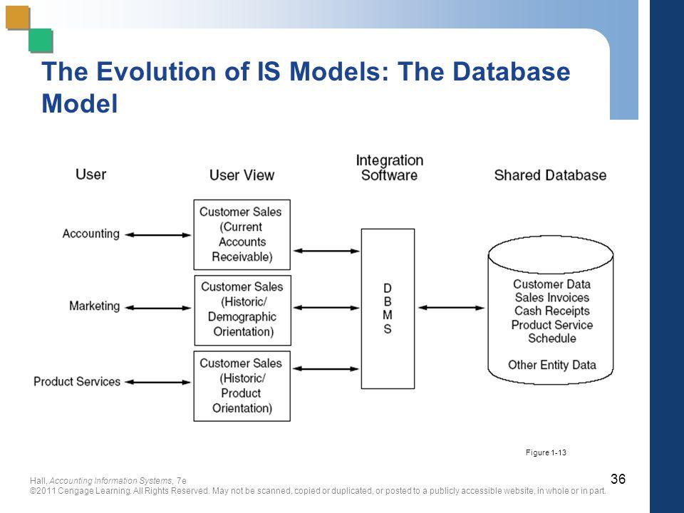 The Evolution of IS Models: The Database Model