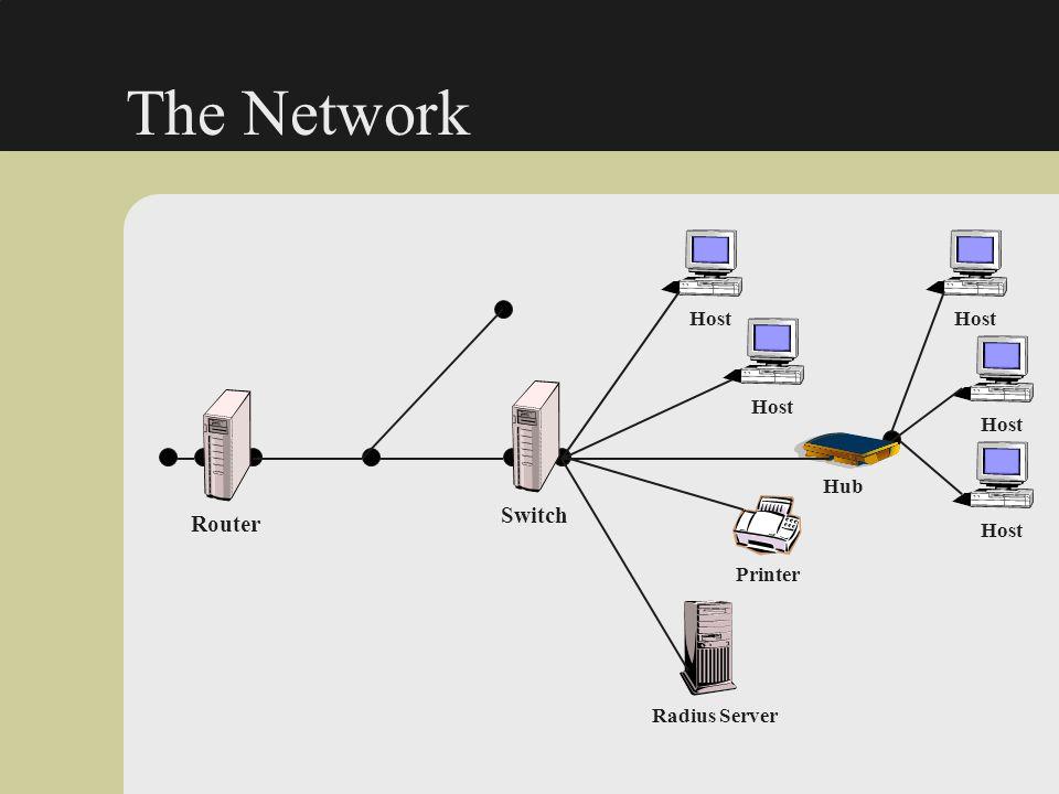 The Network Switch Router Host Host Host Host Hub Host Printer